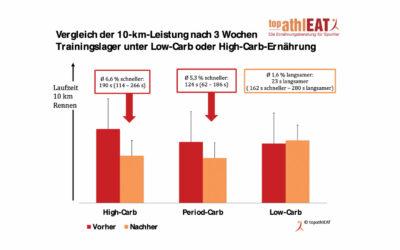 Kohlenhydrate oder Fett – Was bringt mehr Leistung?