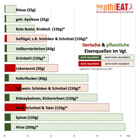 Eisengehalt in Lebensmittel